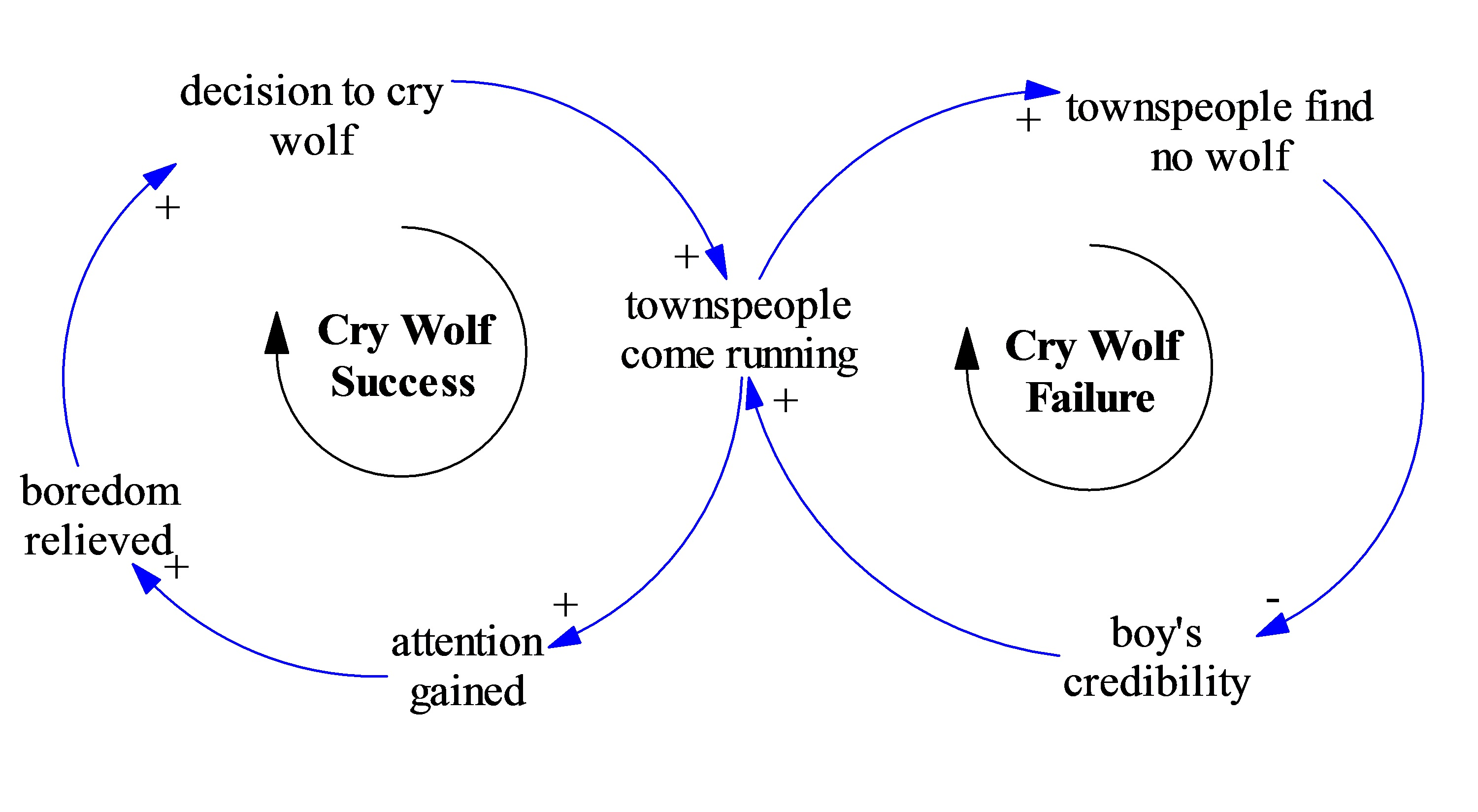 Folk tales foreign policy and the value of systems thinking at this is the counterintuitive unintended result of the boys initial strategy here is a causal loop diagram of the model that shows the two conflicting pooptronica Image collections